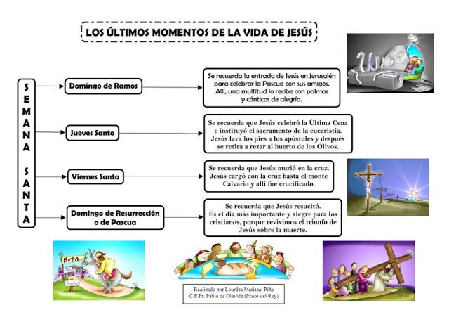 los ultimos momentos vida jesus